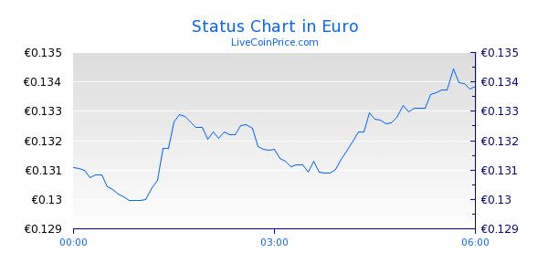 ارز دیجیتال استاتوس (Status) - 2