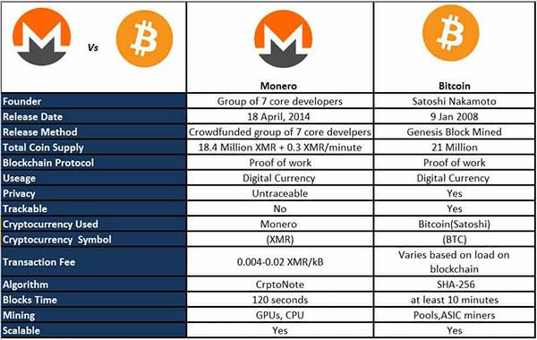 ارز دیجیتال مونرو Monero چیست